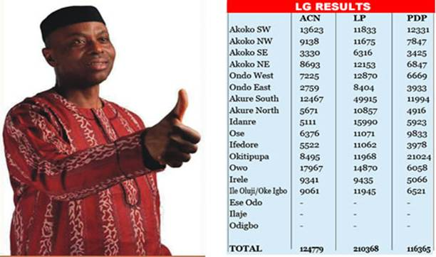 Mimiko with some of the results
